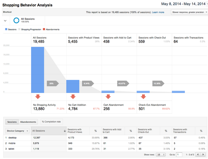 Enhanced Ecommerce. Отчет Google Analytics